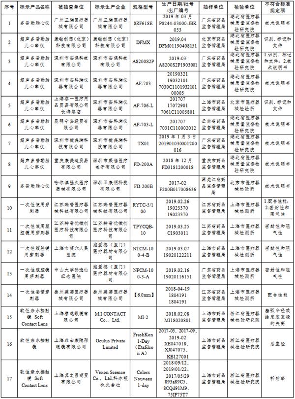 国家药监局:广州三瑞医疗器械等18家标示生产企业28批(台)产品不合规