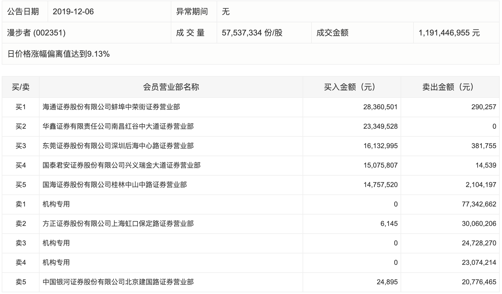无线耳机热门股漫步者3连板 机构大举出逃共卖出1.25亿元