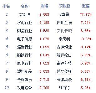 午评:两市震荡沪指跌0.03% 国产软件等题材股涨幅居前
