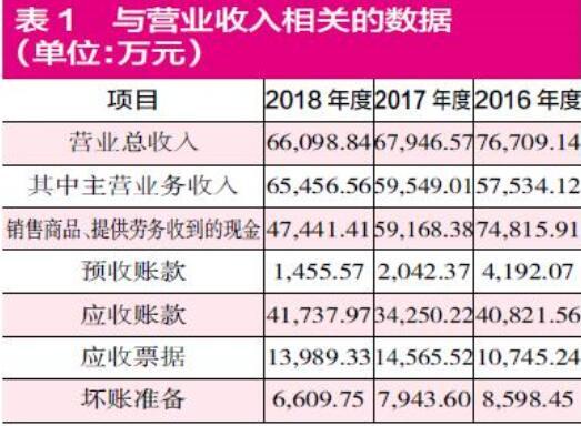 合肥江航关联交易频繁 收入及经营性负债均有疑点