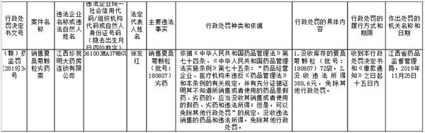 """""""江西珍视明大药房连锁有限公司销售夏桑菊颗粒劣药案""""处罚信息公示"""
