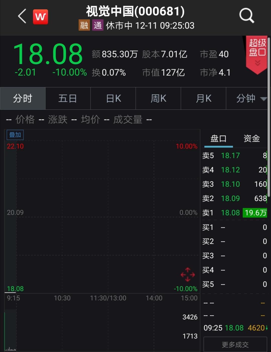 网站整改暂停服务,视觉中国开盘一字跌停封单达19万手