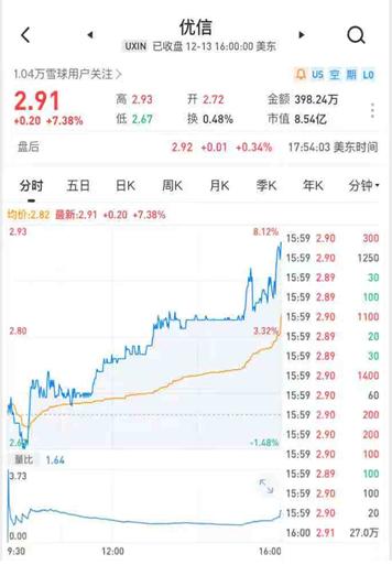 二手车电商旺季 行业龙头优信股价上涨16.87% 领跑中概股