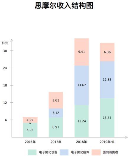 电子烟公司思摩尔:赴港IPO前融资8亿 估值180亿