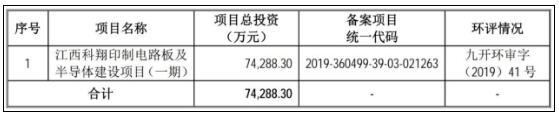 科翔电子IPO:5亿应收账款收回存疑 研发投入占比5%现金流承压明显