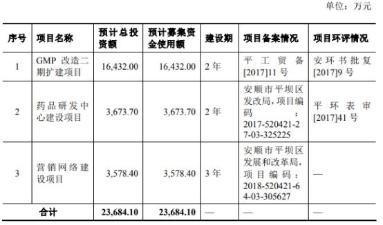 三力制药拟在上交所主板公开发行不超过4074万股