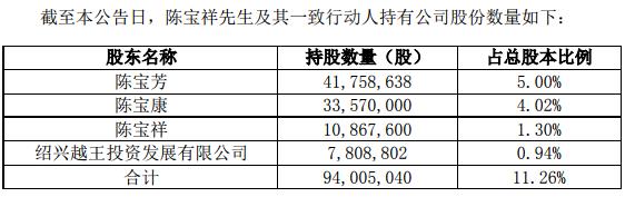 金一文化股东陈宝祥将减持不超过947万股