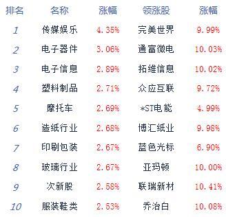 收评:A股新年开门红沪指涨1.15% 近百股涨停