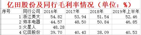 亿田股份IPO:偿债能力偏弱 募投项目数据异于同行