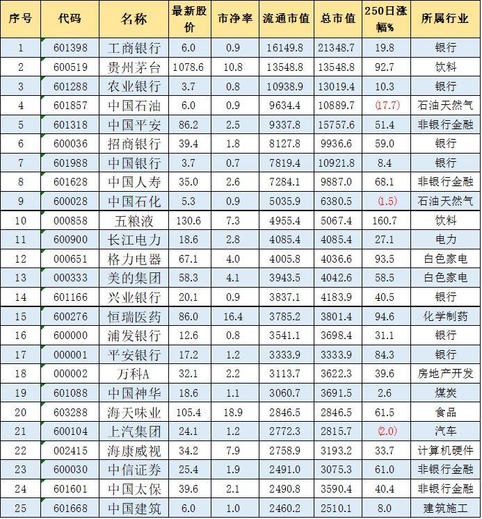 """2020年开年A股流通市值TOP100大洗牌:贵州茅台距""""市值一哥""""差距增至2600亿元,工行稳居第一!"""