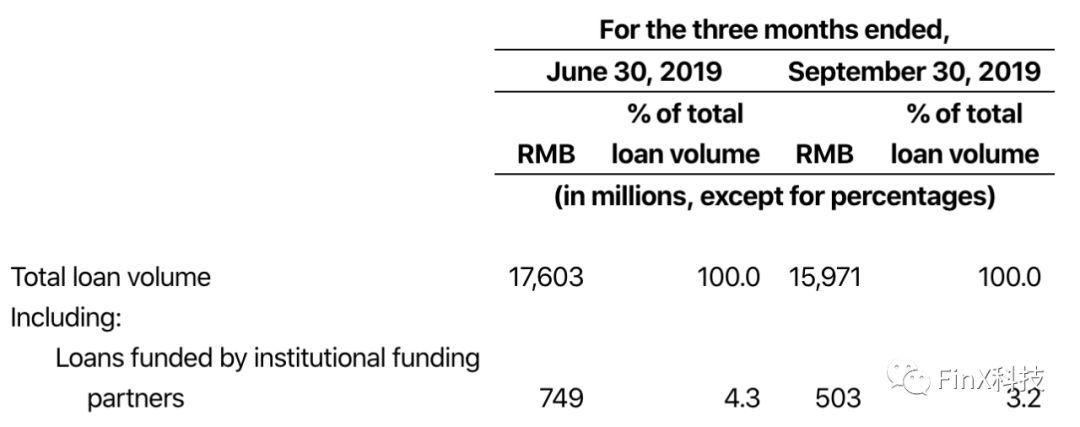 三季度放款160亿,微贷网在贷余额和机构资金持续减少,新产品多小米暂停放款