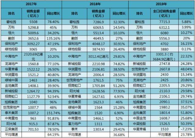 房企2019集体降速:千亿新兵仅增5家 富力爽约未达标