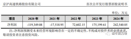 京沪高铁500亿巨额收购为补窟窿? 标的盈利前景堪忧