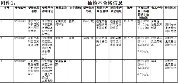 深圳抽检食品3批次不合格 新沙天虹购物中心糕点酸价超标