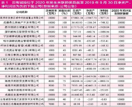 云南城投大额关联担保背后暗存隐患 财务勾稽偏差值高于行业平均水平