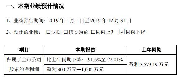 怡达股份2019年净利润最高预降91.6% 已连续两年呈现断崖式下滑