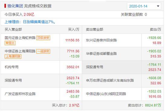 雅化集团龙虎榜:疑是章盟主和上海溧阳路爆买1.89亿