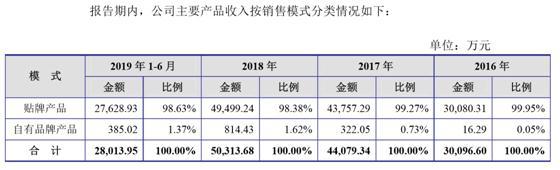 高新技术企业恒辉安防创业板IPO 90%收入靠海外贴牌,无一项自主发明