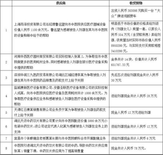 宜昌中医院院长受贿602万 香雪制药华润三九卷入行贿