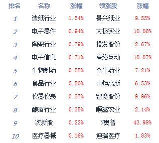收评:两市弱势整理沪指跌0.54% 科技股尾盘拉升