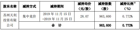 科创新源股东苏州天利减持时间过半 合计套现2700万