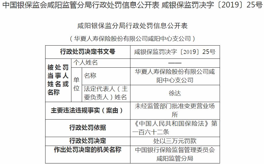 华夏人寿咸阳支公司违规遭罚 变更营业场所未经批准