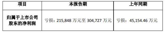 天广中茂从亏3亿变亏30亿