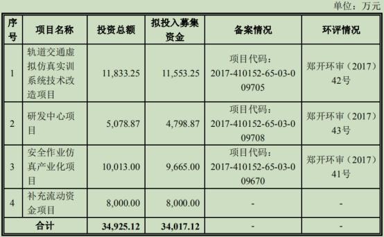 捷安高科入股价半月内每股增长25%