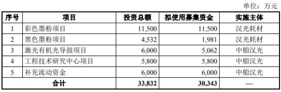汉光科技两大主营产品销售单价已经连降5年半