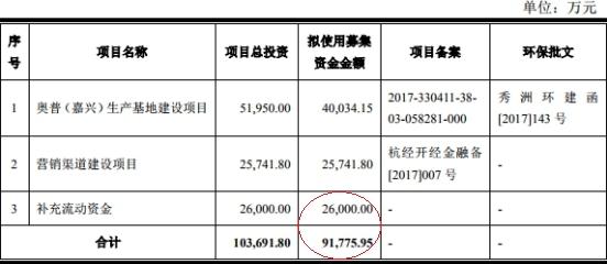 网赚信息:奥普家居仅俩涨停露熊相 屡登黑榜上市前5年分红10亿