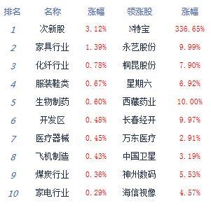 午评:两市冲高回落沪指涨0.09% 国产软件走强