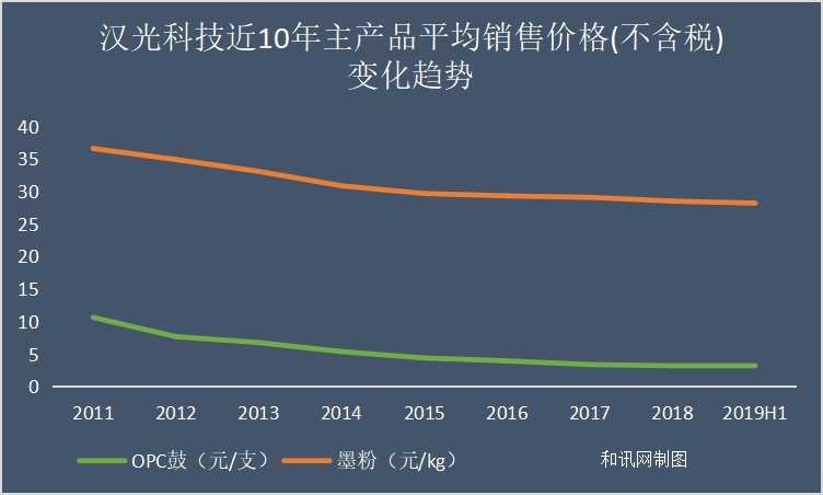 汉光科技IPO终过会 中船重工等六名国资股东加持 难掩产销地域跨度大营销成本高、产品低端的短板