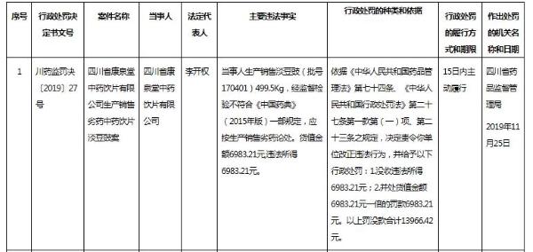 """四川康泉堂生产销售劣药""""淡豆豉""""被罚 近几年屡登监管部门质量""""黑榜"""""""