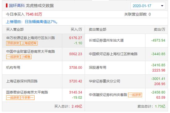 国轩高科龙虎榜解密:疑是上海超短帮净买6200万