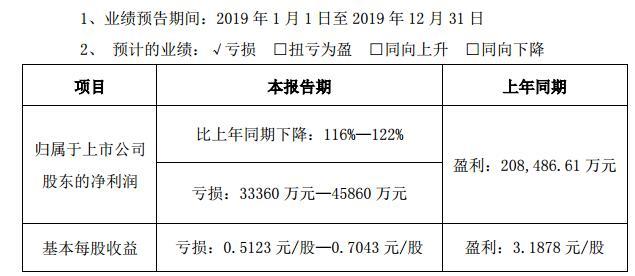 东阿阿胶上市24年首次预亏4.59亿,股价下跌近9% 总裁秦玉峰辞去多个高管职位