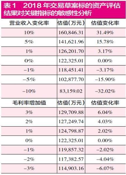 光正集团高溢价关联并购  标的公司业绩承诺实现有压力