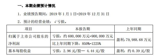 """又一惊雷!6万股民中招,众泰汽车年最大预亏90亿""""爆雷"""",商誉减值60亿"""