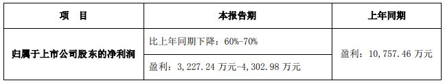 2019年青青稞酒业绩预告净利润减60%-70