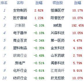 收评:两市低开低走沪指跌1.41% 医药股逆市走强
