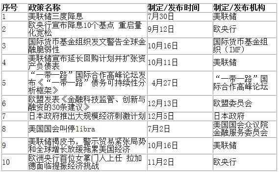 """首届(2019)""""十大金融政策""""评选结果正式出炉"""