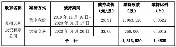 科创新源股东苏州天利减持比例达1% 累计套现5656万