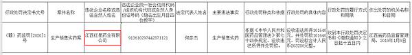 江西红星药业生产销售劣药被罚没20万