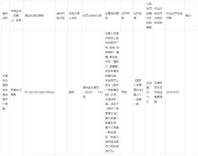 天津华北医院发布违法医疗广告被罚