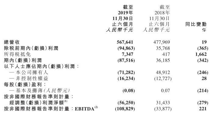 新东方在线半年亏损8752万元 孙畅辞任联席行政总裁