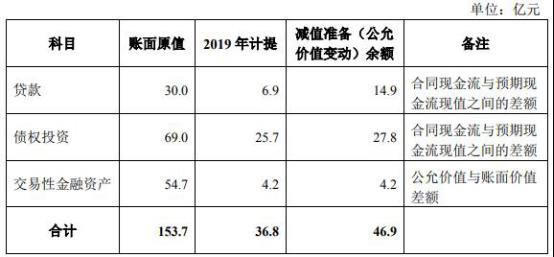 安信信托预亏30至35亿吃跌停 计提资产减值损失37亿