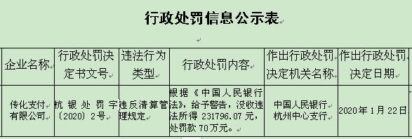 传化智联子公司违法遭罚没93万元 违反清算管理规定