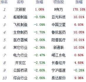 收评:三大股指全线下跌 沪指失守3000点跌2.75%
