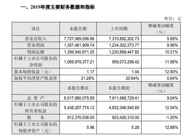 索菲亚2019年业绩快报:营收同比仅增5.69% 或迎业绩拐点