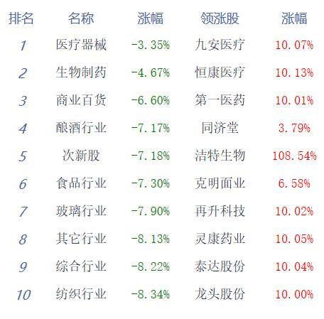 收评:两市弱势整理沪指跌7.72% 北向资金净流入逾180亿