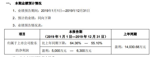 佩蒂股份2019年年度业绩预告:净利润同比降64%至55% 系近三年来首次下降